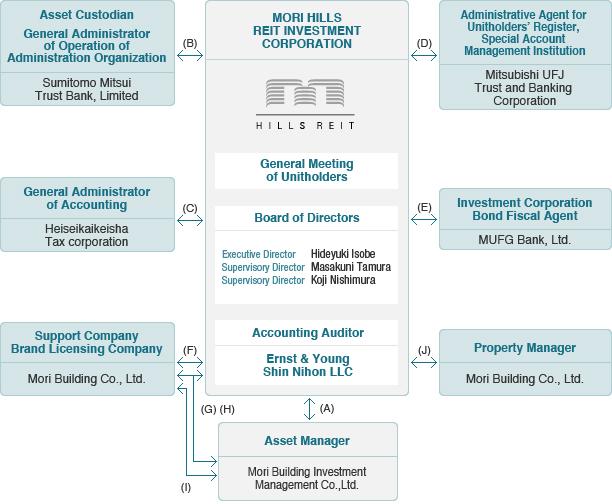 Mori Hills Reit Investment Corporation About Mori Hills Reit