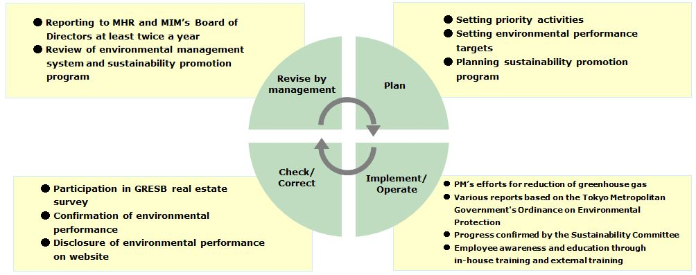 Environment Management System (EMS)